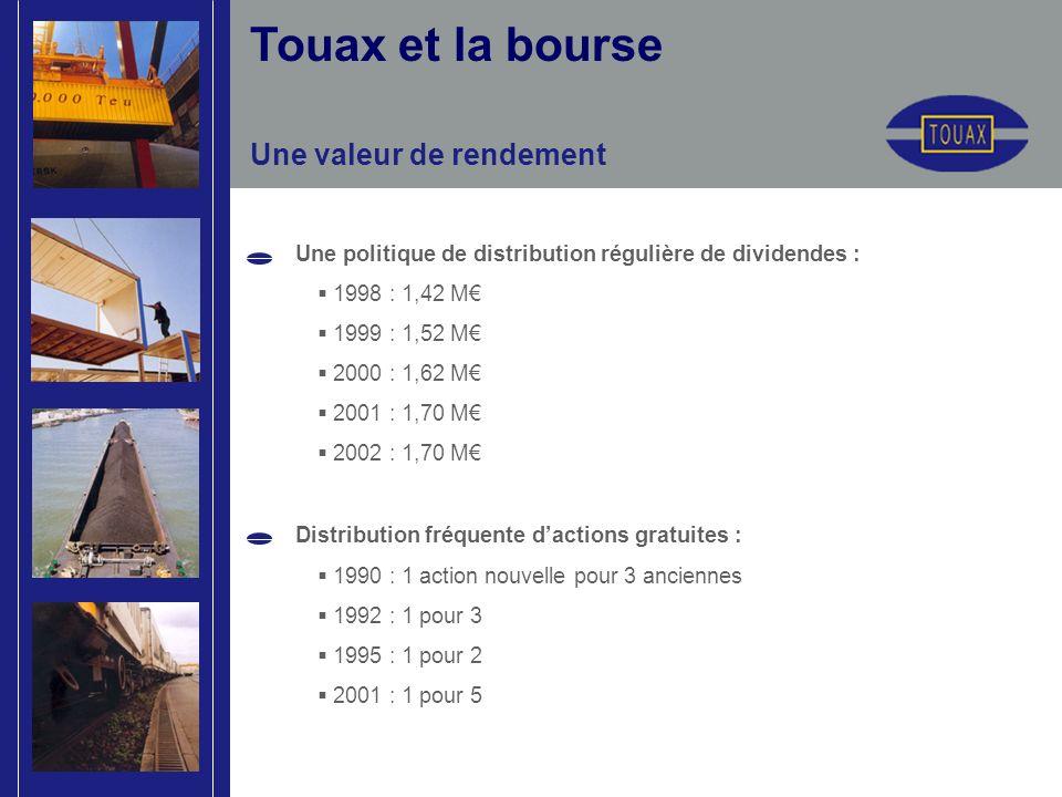 Une valeur de rendement Une politique de distribution régulière de dividendes : 1998 : 1,42 M 1999 : 1,52 M 2000 : 1,62 M 2001 : 1,70 M 2002 : 1,70 M