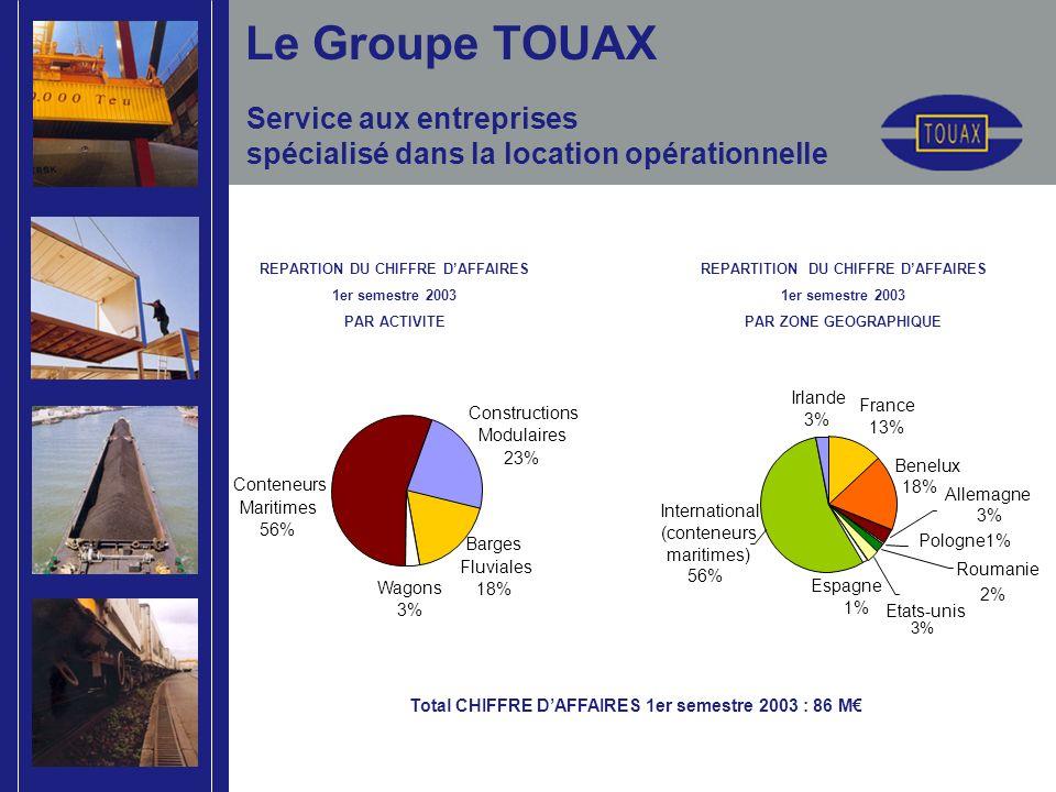 Service aux entreprises spécialisé dans la location opérationnelle REPARTION DU CHIFFRE DAFFAIRES 1er semestre 2003 PAR ACTIVITE REPARTITION DU CHIFFRE DAFFAIRES 1er semestre 2003 PAR ZONE GEOGRAPHIQUE Le Groupe TOUAX Total CHIFFRE DAFFAIRES 1er semestre 2003 : 86 M International (conteneurs maritimes) 56% Allemagne 3% Roumanie 2% Espagne 1% Etats-unis 3% Pologne1% France 13% Benelux 18% Irlande 3% Conteneurs Maritimes 56% Wagons 3% Constructions Modulaires 23% Barges Fluviales 18%