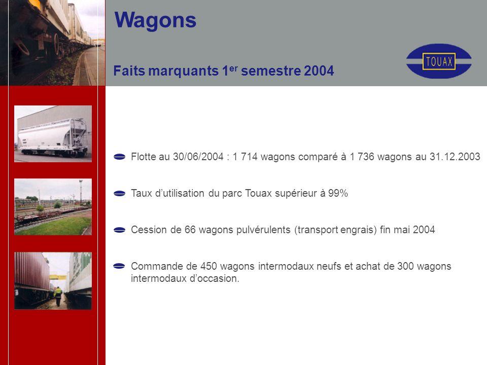 Faits marquants 1 er semestre 2004 Flotte au 30/06/2004 : 1 714 wagons comparé à 1 736 wagons au 31.12.2003 Taux dutilisation du parc Touax supérieur