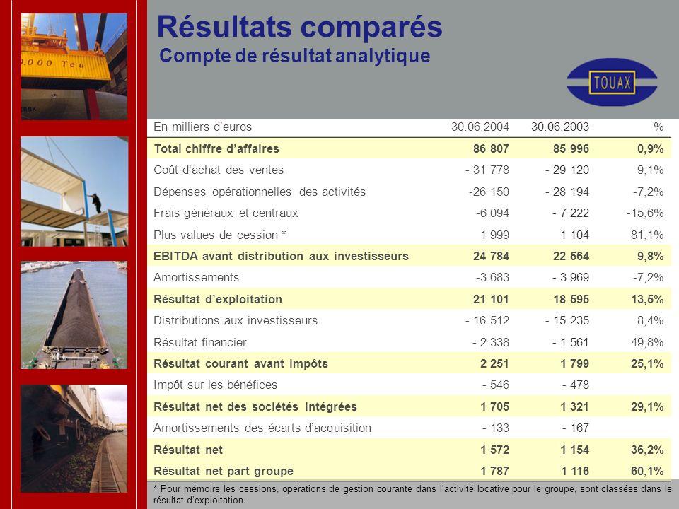 Résultats comparés Compte de résultat analytique * Pour mémoire les cessions, opérations de gestion courante dans lactivité locative pour le groupe, s