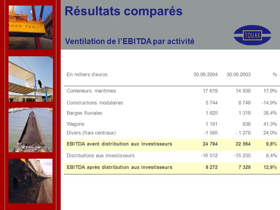 Ventilation de lEBITDA par activité Résultats comparés En milliers deuros30.06.200430.06.2003% Conteneurs maritimes17 61914 93817,9% Constructions modulaires5 7446 749-14,9% Barges fluviales1 8251 31938,4% Wagons1 18183641,3% Divers (frais centraux)-1 585- 1 27824,0% EBITDA avant distribution aux investisseurs24 78422 5649,8% Distributions aux investisseurs-16 512-15 2358,4% EBITDA après distribution aux investisseurs8 2727 32912,9%