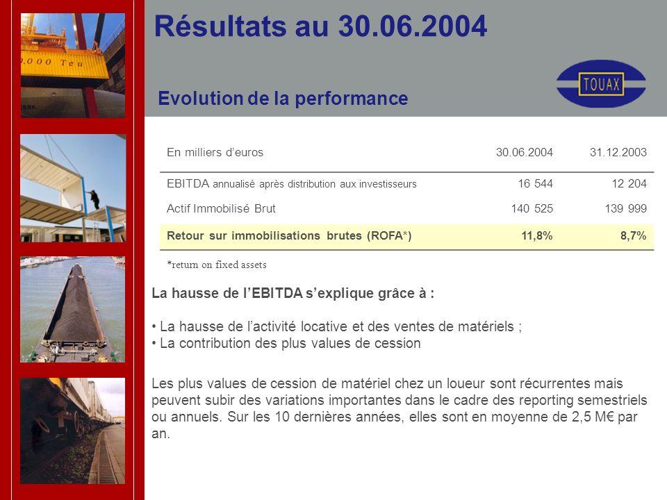 Evolution de la performance Résultats au 30.06.2004 En milliers deuros30.06.200431.12.2003 EBITDA annualisé après distribution aux investisseurs 16 54