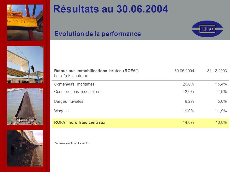 Evolution de la performance Résultats au 30.06.2004 Retour sur immobilisations brutes (ROFA*) hors frais centraux 30.06.200431.12.2003 Conteneurs maritimes26,0%15,4% Constructions modulaires12,0%11,9% Barges fluviales8,2%5,6% Wagons19,0%11,9% ROFA* hors frais centraux14,0%10,8% *return on fixed assets
