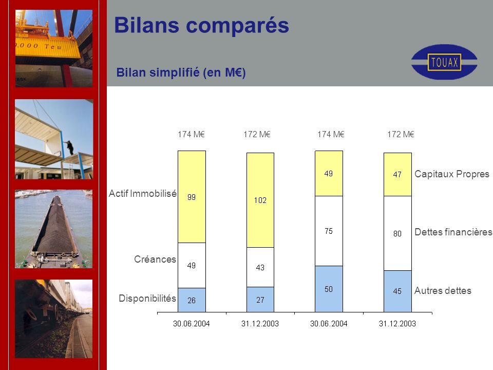 Bilans comparés Bilan simplifié (en M) 174 M 172 M Actif Immobilisé Créances Disponibilités Capitaux Propres Dettes financières Autres dettes