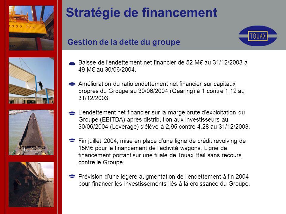 Stratégie de financement Gestion de la dette du groupe Baisse de lendettement net financier de 52 M au 31/12/2003 à 49 M au 30/06/2004. Amélioration d