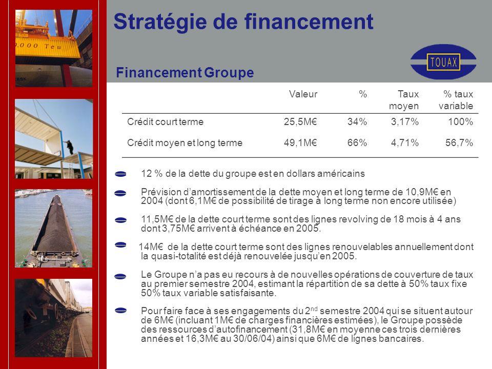Stratégie de financement Financement Groupe 12 % de la dette du groupe est en dollars américains Prévision damortissement de la dette moyen et long te