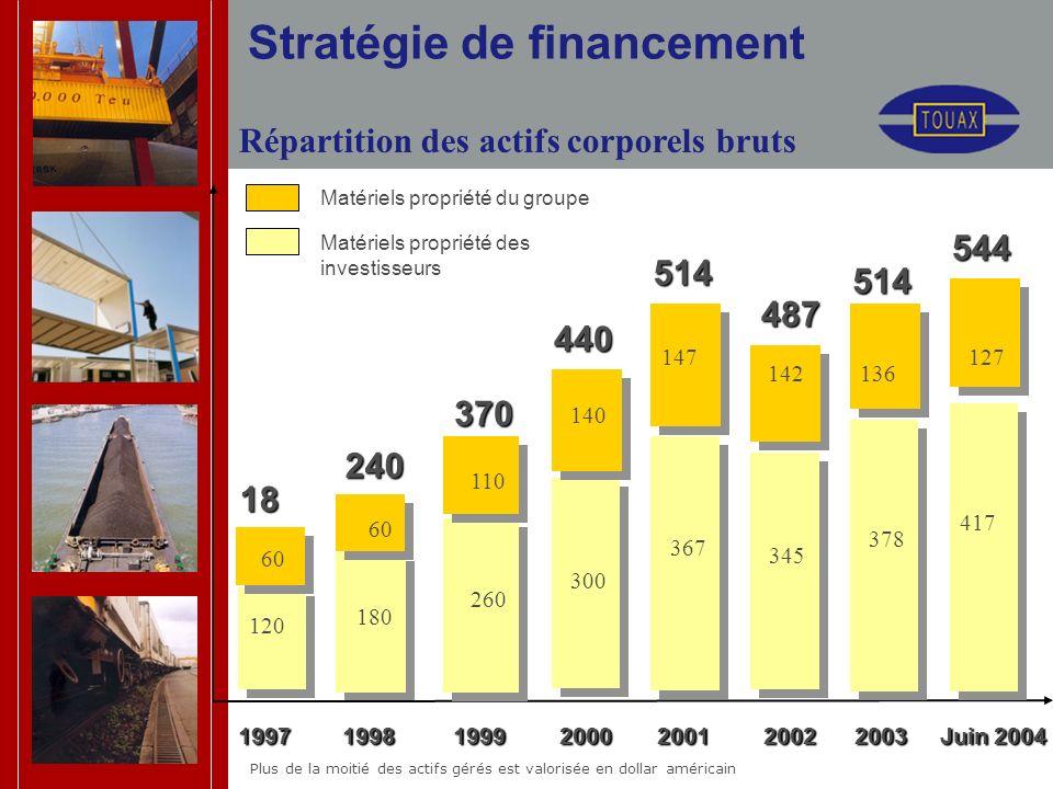 Stratégie de financement 18 0 240 370 440 1997 1998 1999 2000 2001 2002 2003 Juin 2004 1997 1998 1999 2000 2001 2002 2003 Juin 2004 Matériels propriét