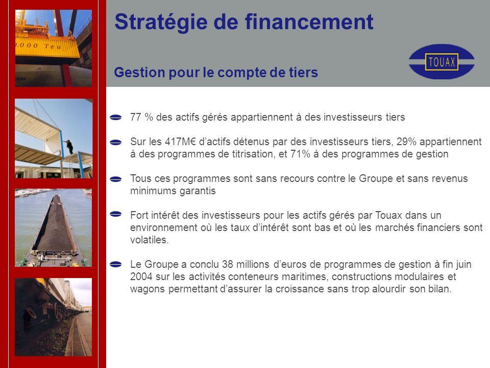 Stratégie de financement Gestion pour le compte de tiers 77 % des actifs gérés appartiennent à des investisseurs tiers Sur les 417M dactifs détenus pa