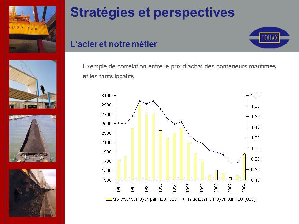 Stratégies et perspectives Lacier et notre métier Exemple de corrélation entre le prix dachat des conteneurs maritimes et les tarifs locatifs