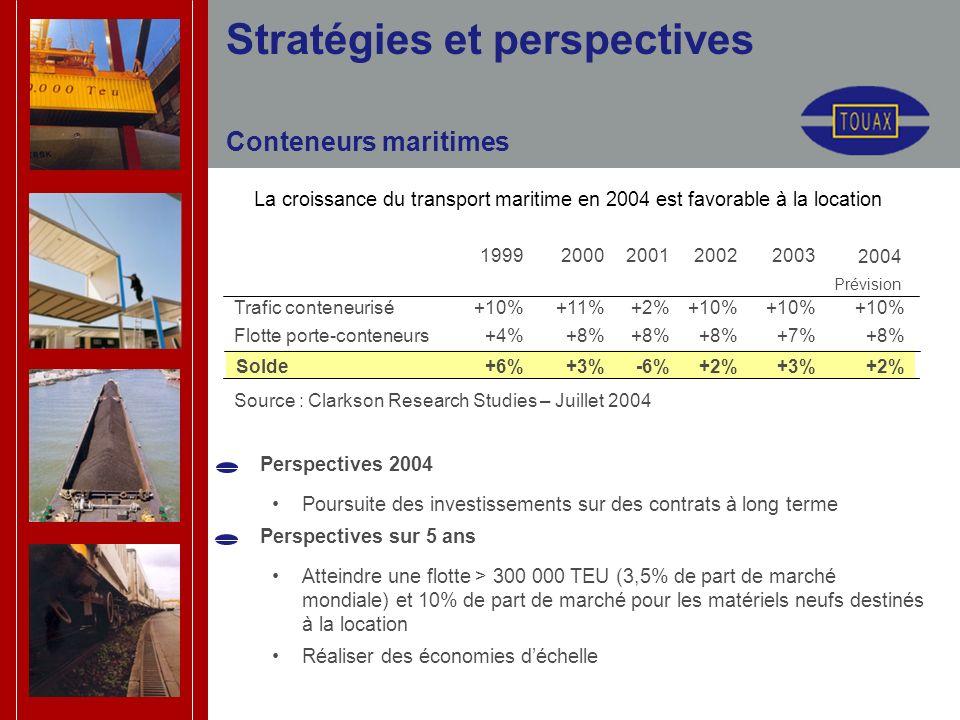 Stratégies et perspectives Conteneurs maritimes La croissance du transport maritime en 2004 est favorable à la location Perspectives 2004 Poursuite des investissements sur des contrats à long terme Perspectives sur 5 ans Atteindre une flotte > 300 000 TEU (3,5% de part de marché mondiale) et 10% de part de marché pour les matériels neufs destinés à la location Réaliser des économies déchelle +3% +7% +10% 2003 +2% -6%+3%+6%Solde +8% +4%Flotte porte-conteneurs +10% +2%+11%+10%Trafic conteneurisé 2002200120001999 Source : Clarkson Research Studies – Juillet 2004 2004 Prévision