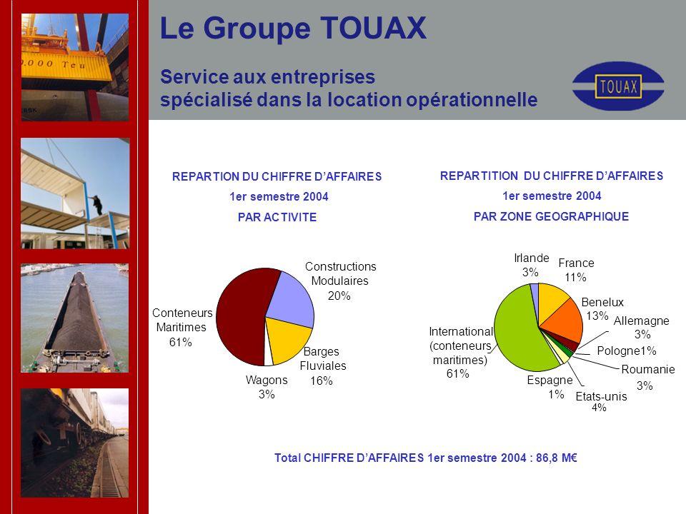 Service aux entreprises spécialisé dans la location opérationnelle REPARTION DU CHIFFRE DAFFAIRES 1er semestre 2004 PAR ACTIVITE REPARTITION DU CHIFFRE DAFFAIRES 1er semestre 2004 PAR ZONE GEOGRAPHIQUE Le Groupe TOUAX Total CHIFFRE DAFFAIRES 1er semestre 2004 : 86,8 M International (conteneurs maritimes) 61% Allemagne 3% Roumanie 3% Espagne 1% Etats-unis 4% Pologne1% France 11% Benelux 13% Irlande 3% Conteneurs Maritimes 61% Wagons 3% Constructions Modulaires 20% Barges Fluviales 16%