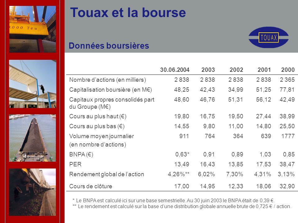 Touax et la bourse 30.06.20042003200220012000 Nombre dactions (en milliers)2 838 2 365 Capitalisation boursière (en M)48,2542,4334,9951,2577,81 Capita