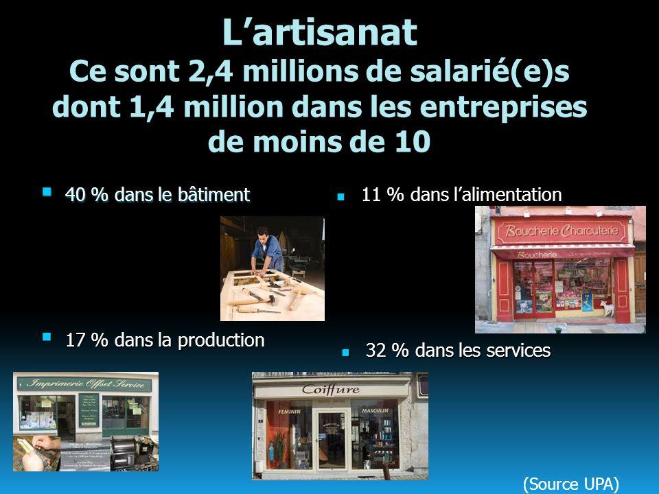 Lartisanat Ce sont 2,4 millions de salarié(e)s dont 1,4 million dans les entreprises de moins de 10 40 % dans le bâtiment 40 % dans le bâtiment 11 % d