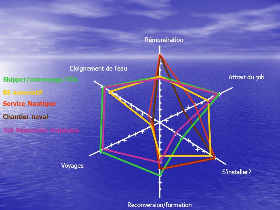 Rémunération Attrait du job Reconversion/formation Sinstaller.