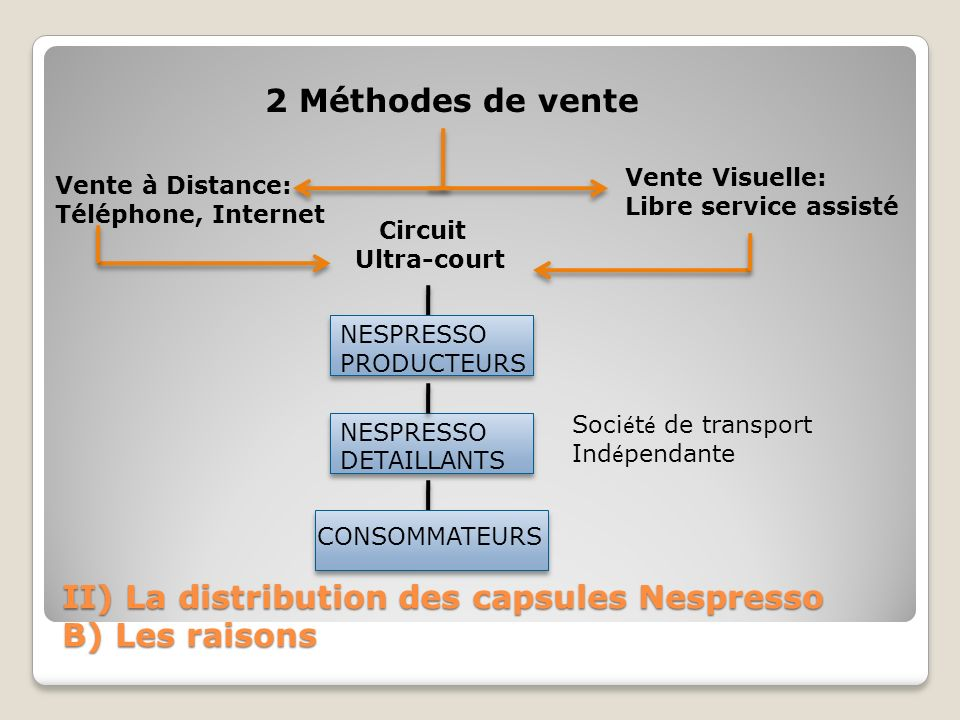 II) La distribution des capsules Nespresso B) Les raisons 2 Méthodes de vente Vente Visuelle: Libre service assisté Vente à Distance: Téléphone, Inter
