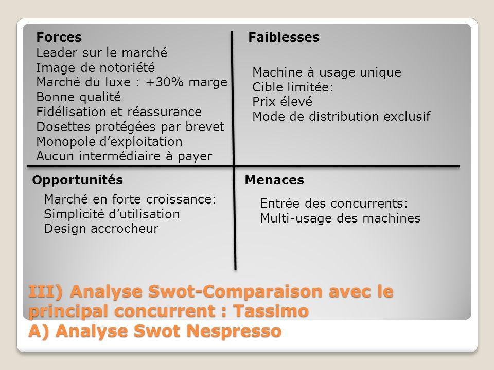 III) Analyse Swot-Comparaison avec le principal concurrent : Tassimo A) Analyse Swot Nespresso ForcesFaiblesses OpportunitésMenaces Leader sur le marc