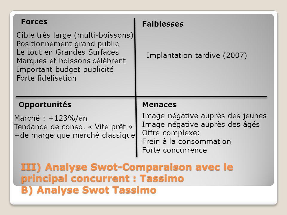 III) Analyse Swot-Comparaison avec le principal concurrent : Tassimo B) Analyse Swot Tassimo Forces Faiblesses OpportunitésMenaces Cible très large (m