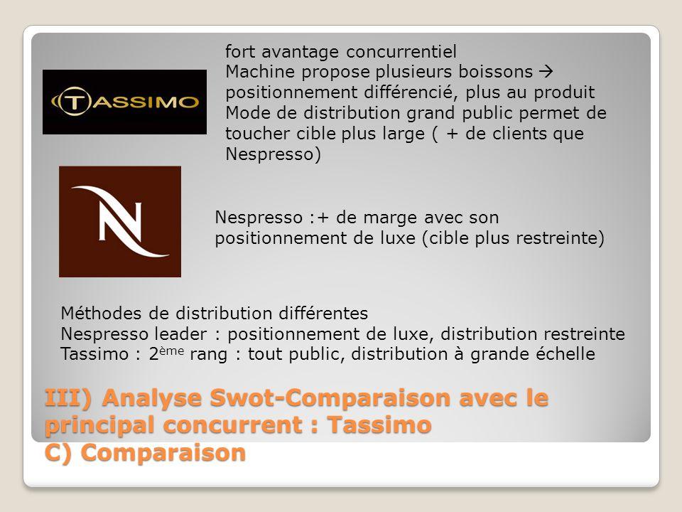 III) Analyse Swot-Comparaison avec le principal concurrent : Tassimo C) Comparaison fort avantage concurrentiel Machine propose plusieurs boissons pos