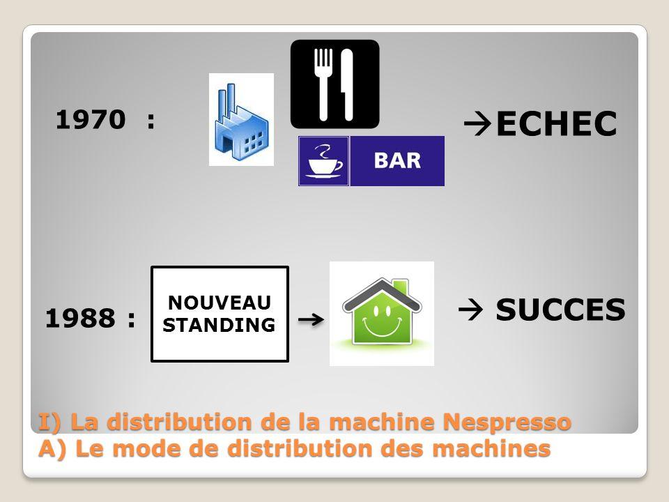 I) La distribution de la machine Nespresso A) Le mode de distribution des machines FABRICATION: DISTRIBUTION: VENTES REFERENCEMENT : NESPRESSO :