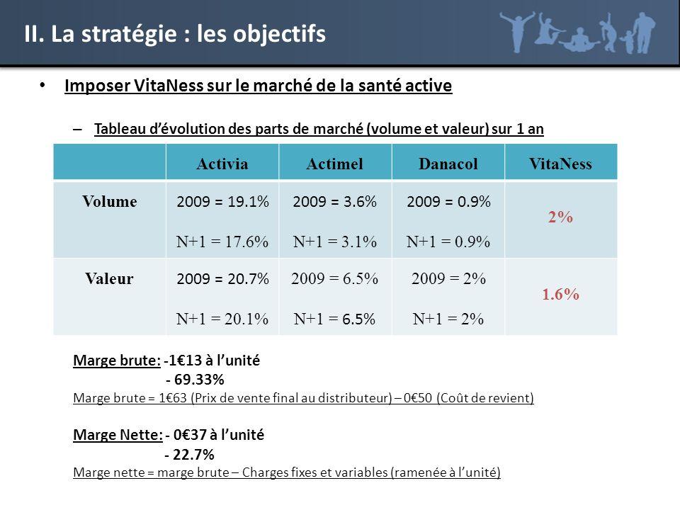II. La stratégie : les objectifs Imposer VitaNess sur le marché de la santé active – Tableau dévolution des parts de marché (volume et valeur) sur 1 a