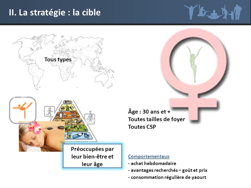 II. La stratégie : la cible Comportementaux - achat hebdomadaire - avantages recherchés – goût et prix - consommation régulière de yaourt Tous types Â