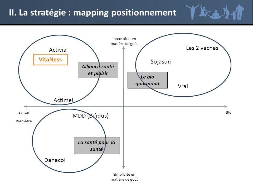 II. La stratégie : mapping positionnement BioSanté/ Bien-être Innovation en matière de goût Simplicité en matière de goût VitaNess Activia Danacol Soj