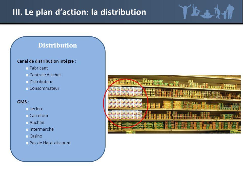 III. Le plan daction: la distribution Distribution Canal de distribution intégré : Fabricant Centrale dachat Distributeur Consommateur GMS : Leclerc C