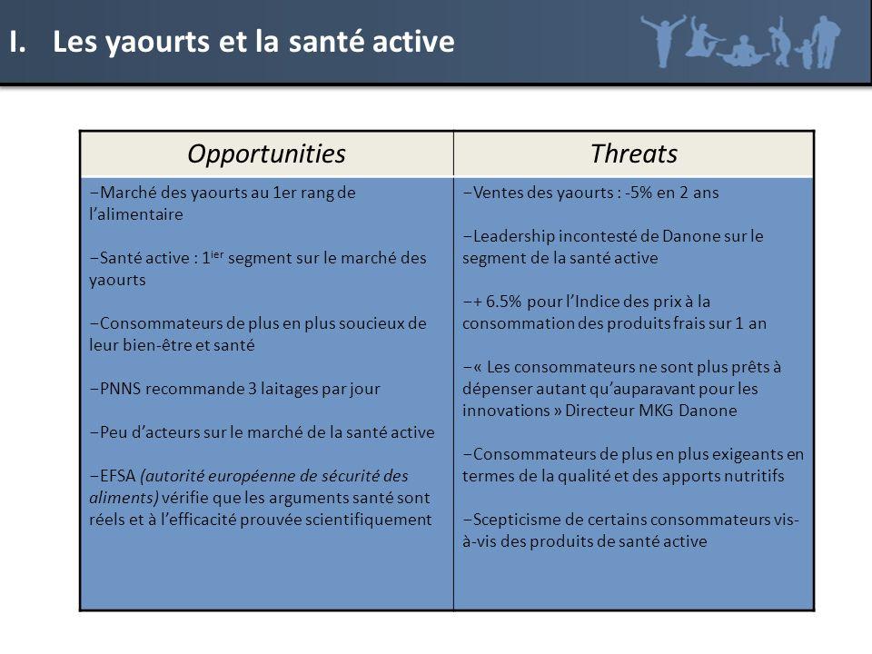 OpportunitiesThreats - Marché des yaourts au 1er rang de lalimentaire - Santé active : 1 ier segment sur le marché des yaourts - Consommateurs de plus