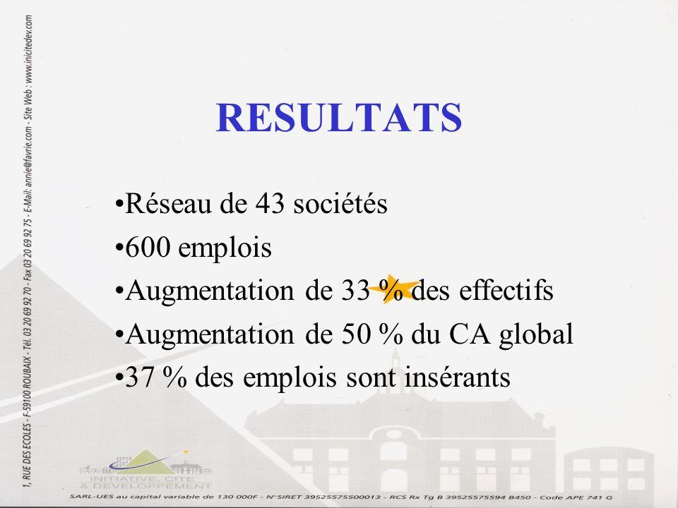 RESULTATS Réseau de 43 sociétés 600 emplois Augmentation de 33 % des effectifs Augmentation de 50 % du CA global 37 % des emplois sont insérants