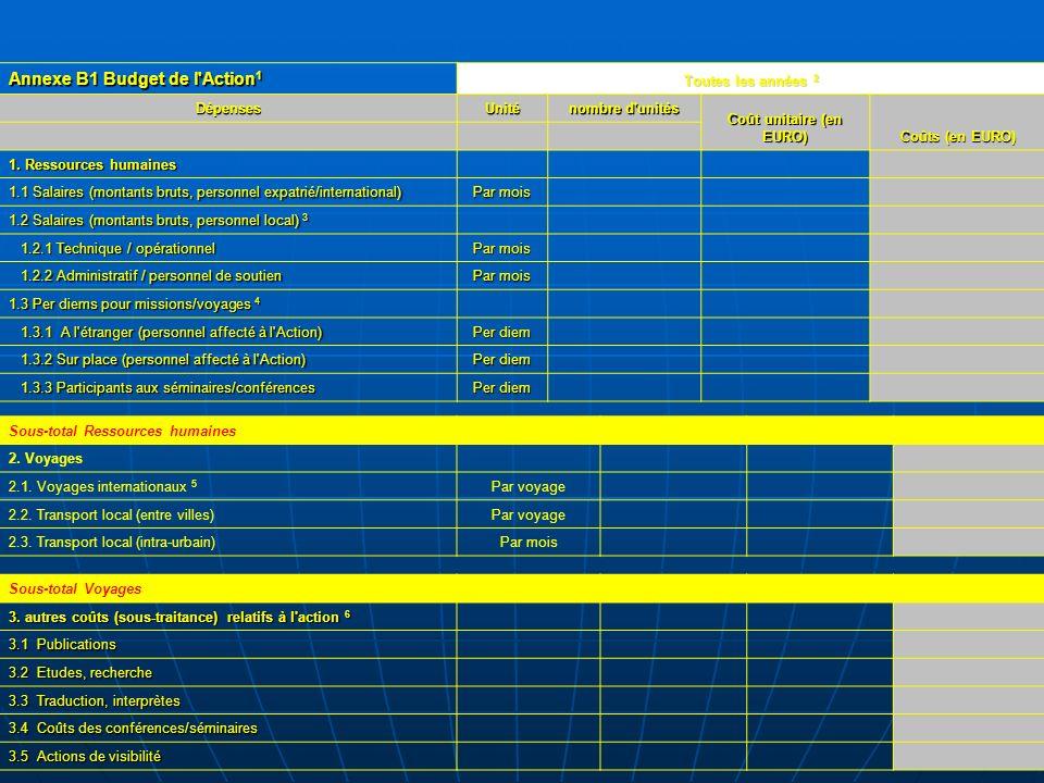 Annexe B1 Budget de l'Action 1 Toutes les années 2 DépensesUnité nombre d'unités Coût unitaire (en EURO) Coûts (en EURO) 1. Ressources humaines 1.1 Sa
