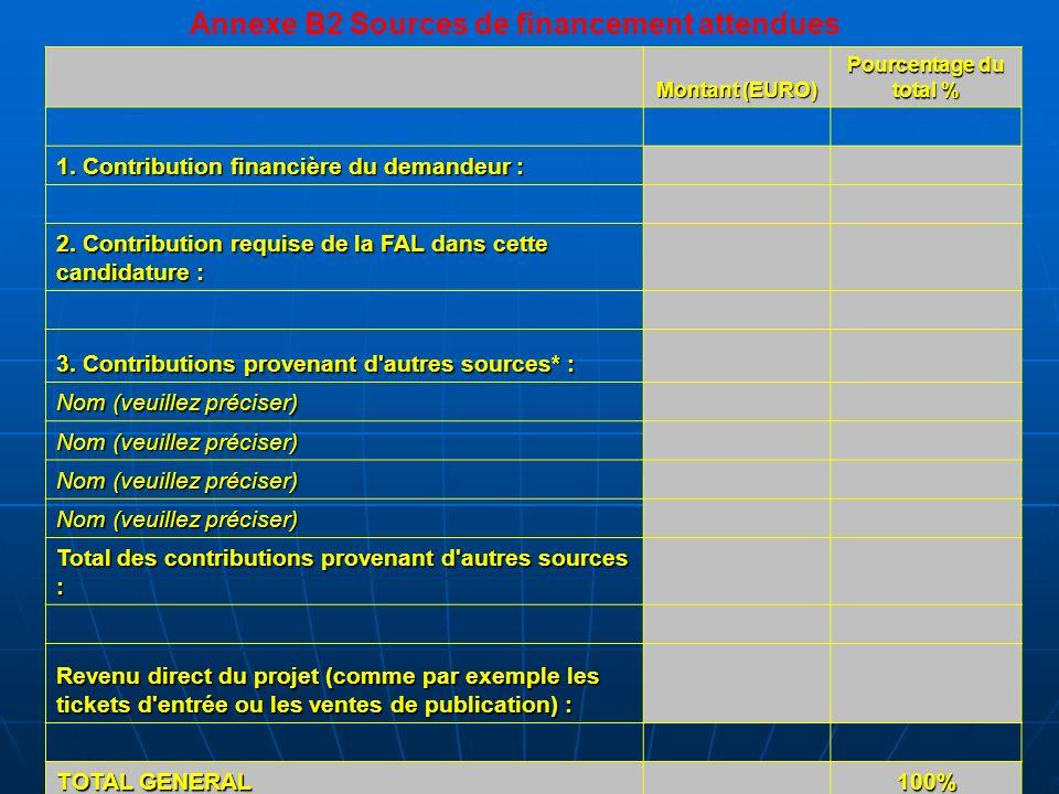 Montant (EURO) Pourcentage du total % 1. Contribution financière du demandeur : 2. Contribution requise de la FAL dans cette candidature : 3. Contribu
