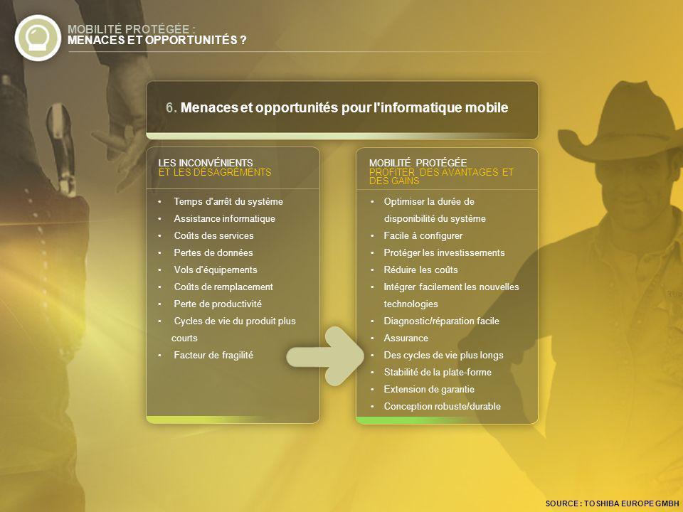 6. Menaces et opportunités pour l informatique mobile MOBILITÉ PROTÉGÉE : MENACES ET OPPORTUNITÉS .