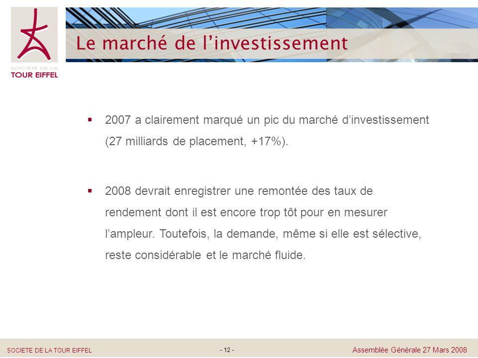 SOCIETE DE LA TOUR EIFFEL Assemblée Générale 27 Mars 2008 - 12 - Le marché de linvestissement 2007 a clairement marqué un pic du marché dinvestissemen