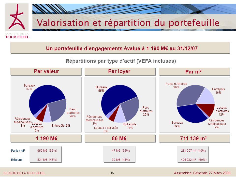 SOCIETE DE LA TOUR EIFFEL Assemblée Générale 27 Mars 2008 - 15 - Valorisation et répartition du portefeuille Répartitions par type dactif (VEFA inclus