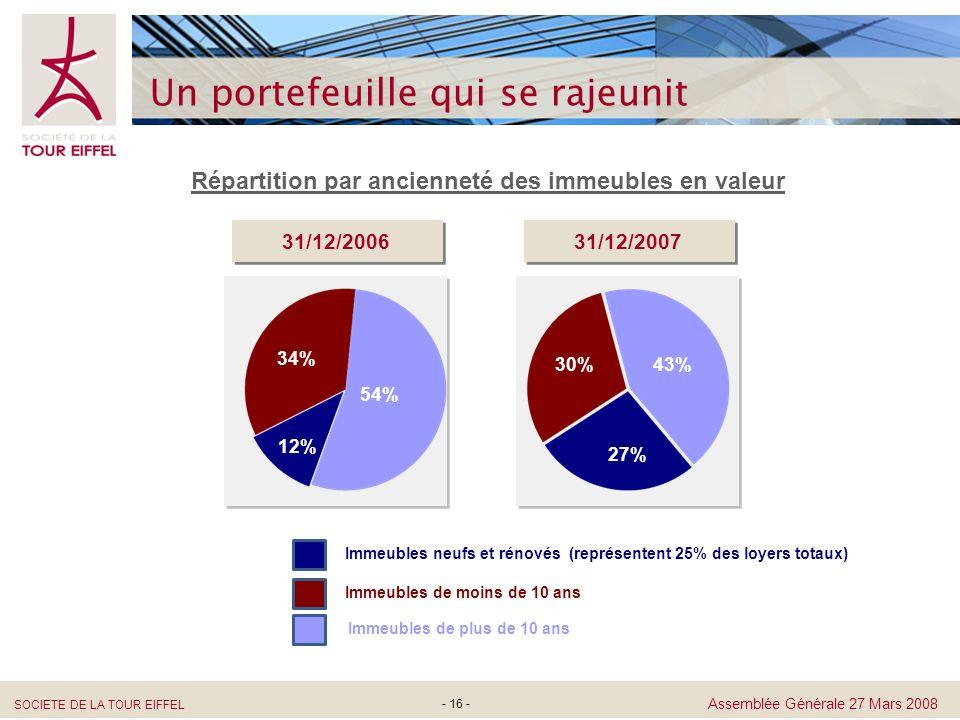 SOCIETE DE LA TOUR EIFFEL Assemblée Générale 27 Mars 2008 - 16 - Un portefeuille qui se rajeunit 31% 45% 24% Répartition par ancienneté des immeubles