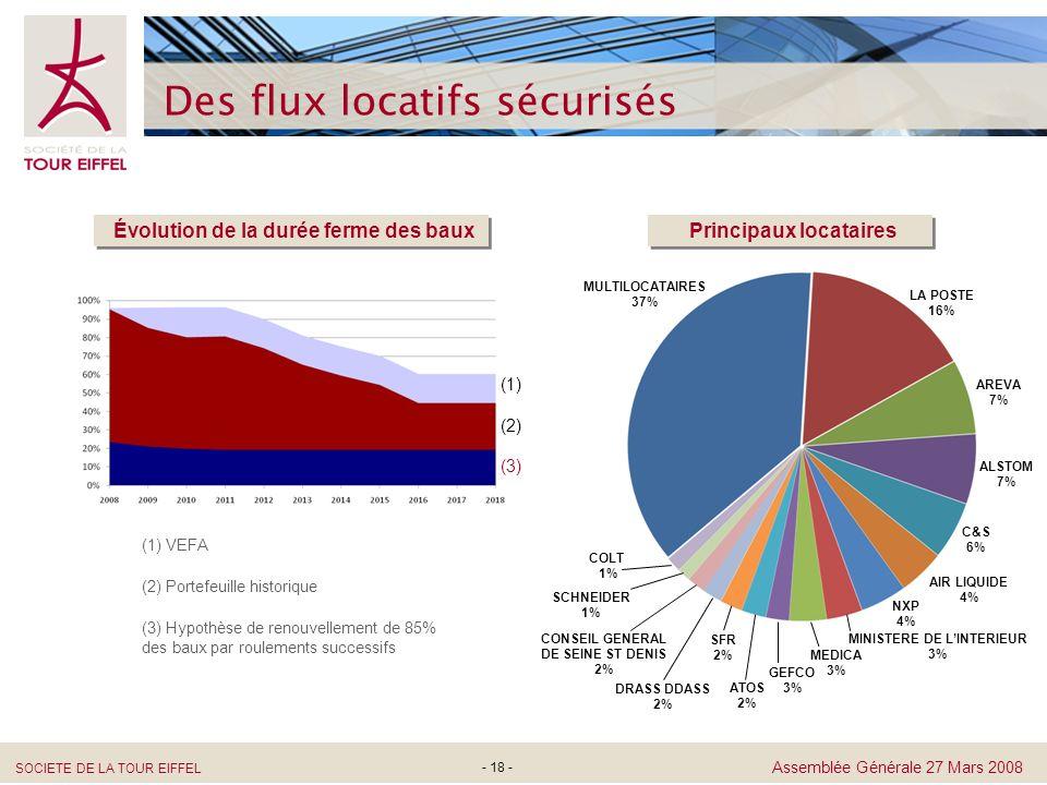 SOCIETE DE LA TOUR EIFFEL Assemblée Générale 27 Mars 2008 - 18 - Des flux locatifs sécurisés (1) VEFA (3) Hypothèse de renouvellement de 85% des baux