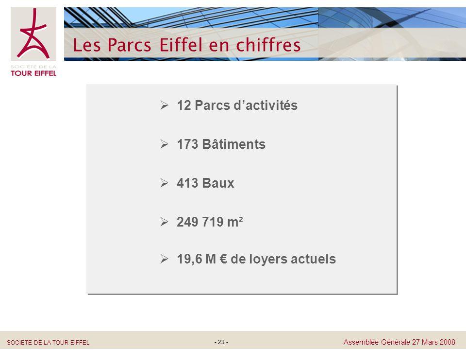 SOCIETE DE LA TOUR EIFFEL Assemblée Générale 27 Mars 2008 - 23 - Les Parcs Eiffel en chiffres 12 Parcs dactivités 173 Bâtiments 413 Baux 249 719 m² 19