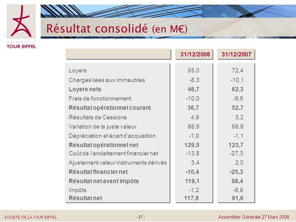 SOCIETE DE LA TOUR EIFFEL Assemblée Générale 27 Mars 2008 - 27 - Résultat consolidé (en M) 31/12/200731/12/2006 Loyers Charges liées aux immeubles Loy