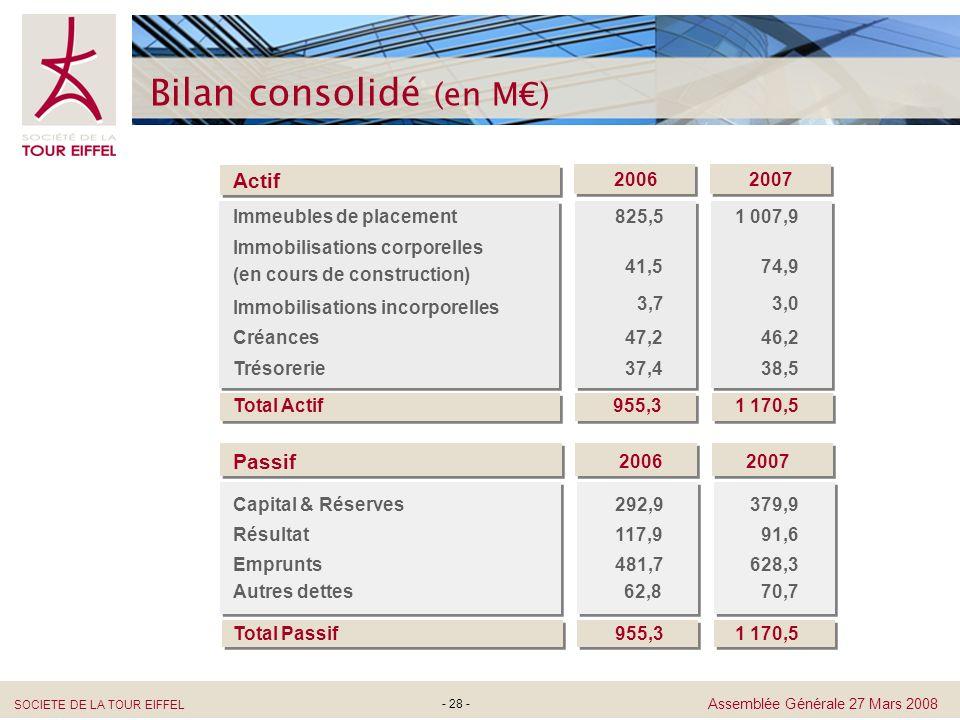 SOCIETE DE LA TOUR EIFFEL Assemblée Générale 27 Mars 2008 - 28 - Bilan consolidé (en M) Passif 20062007 Capital & Réserves Résultat Emprunts Autres de