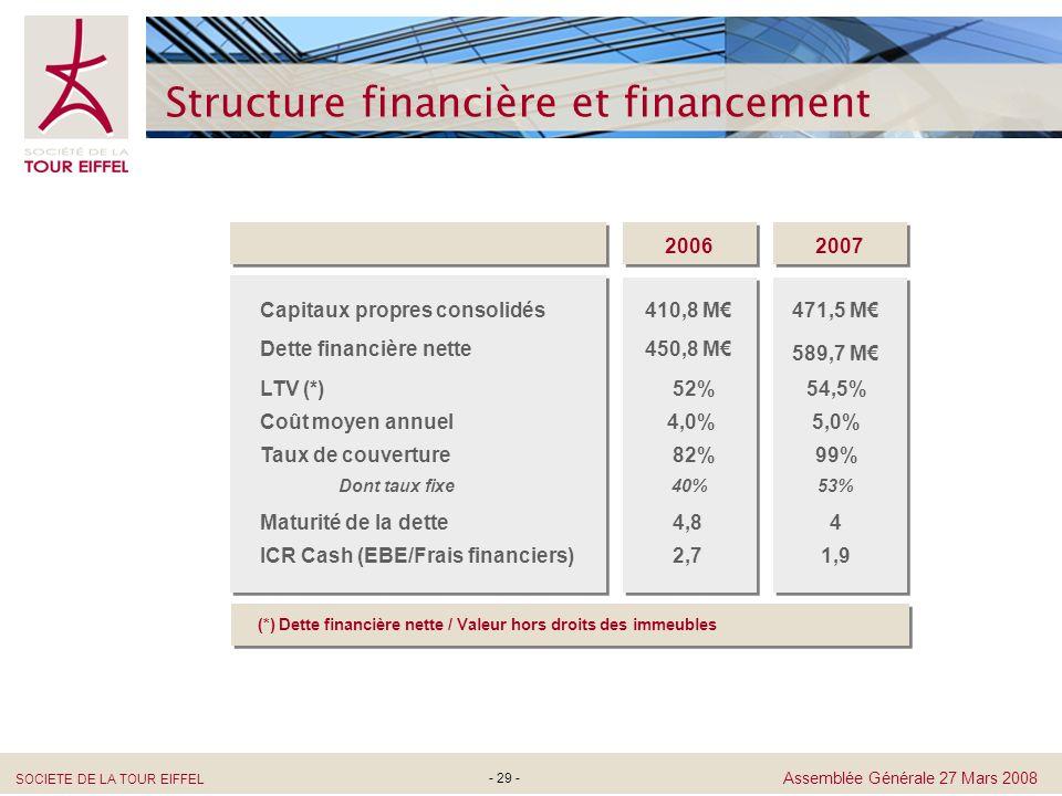 SOCIETE DE LA TOUR EIFFEL Assemblée Générale 27 Mars 2008 - 29 - Structure financière et financement 2006 2007 (*) Dette financière nette / Valeur hor