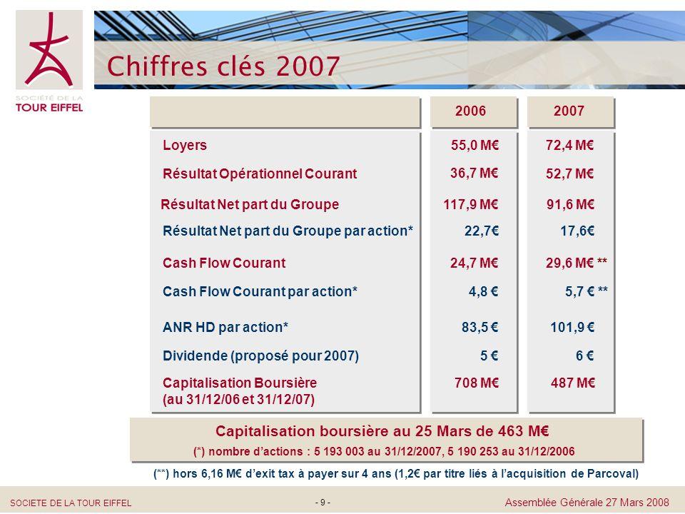 SOCIETE DE LA TOUR EIFFEL Assemblée Générale 27 Mars 2008 - 30 - ANR Hors Droits Evolution de lANR hors droits en 2007 ANR au 31/12/2007 ANR au 31/12/2006 + 22% 68,95 Ajustement de valeur des immeubles 83,5 5,5 Résultat courant de lactivité 17,8 Complément dividende 2006 + Acompte dividende 2007 -5,5 101,9 0,6 Plus-value de cession