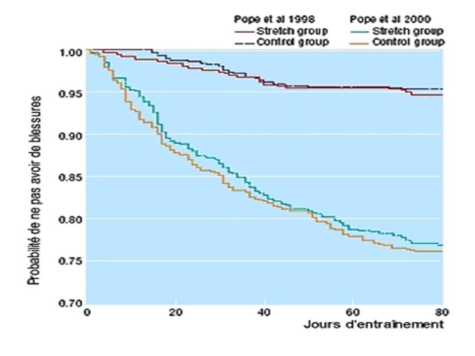 La deuxième étude (2000): porte sur 6 groupes musculaires du membre inférieur avec le même protocole.