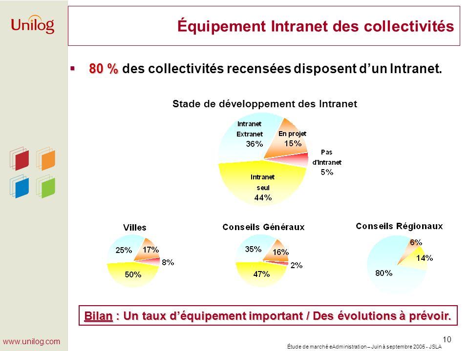Étude de marché eAdministration – Juin à septembre 2005 - JSLA 10 www.unilog.com Équipement Intranet des collectivités 80 % 80 % des collectivités rec