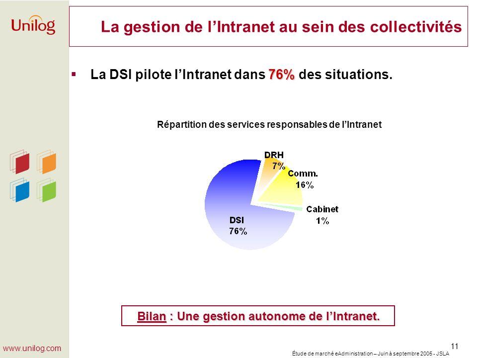 Étude de marché eAdministration – Juin à septembre 2005 - JSLA 11 www.unilog.com La gestion de lIntranet au sein des collectivités 76% La DSI pilote l