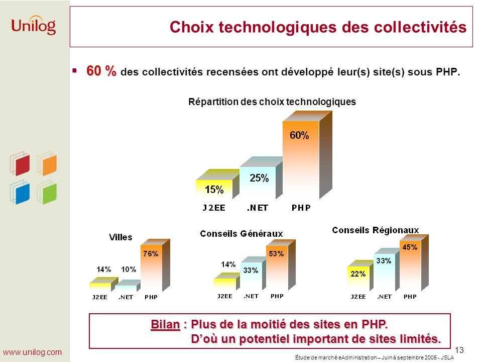 Étude de marché eAdministration – Juin à septembre 2005 - JSLA 13 www.unilog.com Choix technologiques des collectivités 60 % 60 % des collectivités re