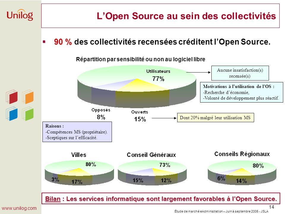 Étude de marché eAdministration – Juin à septembre 2005 - JSLA 14 www.unilog.com LOpen Source au sein des collectivités 90 % 90 % des collectivités re