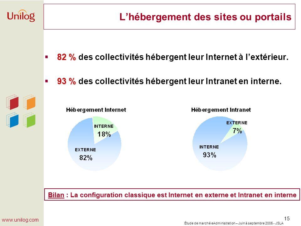 Étude de marché eAdministration – Juin à septembre 2005 - JSLA 15 www.unilog.com Lhébergement des sites ou portails 82 % 82 % des collectivités héberg