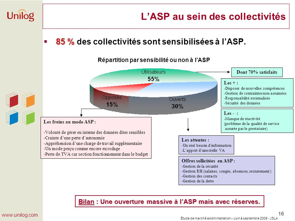Étude de marché eAdministration – Juin à septembre 2005 - JSLA 16 www.unilog.com LASP au sein des collectivités 85 % 85 % des collectivités sont sensi