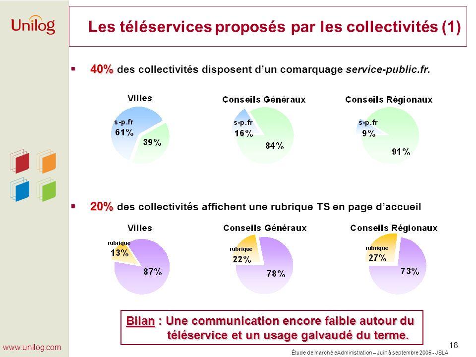 Étude de marché eAdministration – Juin à septembre 2005 - JSLA 18 www.unilog.com Les téléservices proposés par les collectivités (1) 40% 40% des colle