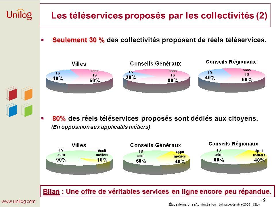 Étude de marché eAdministration – Juin à septembre 2005 - JSLA 19 www.unilog.com Les téléservices proposés par les collectivités (2) Seulement 30 % Se